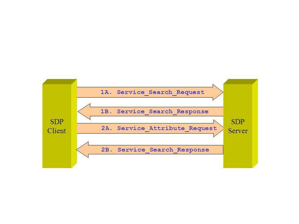 1A. Service_Search_Request 2A. Service_Attribute_Request 1B. Service_Search_Response SDP Client SDP Server 2B. Service_Search_Response