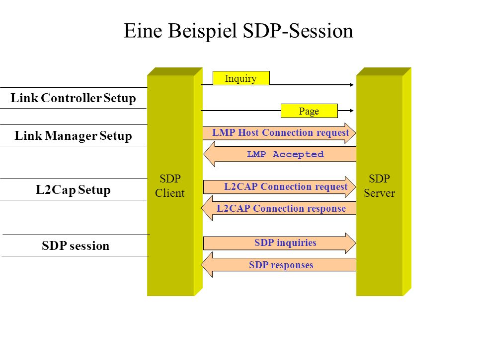 Eine Beispiel SDP-Session LMP Host Connection request LMP Accepted SDP Client SDP Server Inquiry Page L2CAP Connection request L2CAP Connection respon