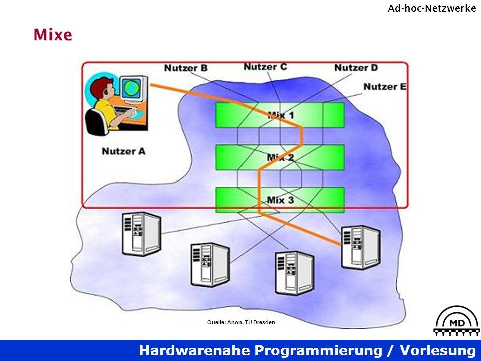 Hardwarenahe Programmierung / Vorlesung Ad-hoc-NetzwerkeMixe Quelle: Anon, TU Dresden
