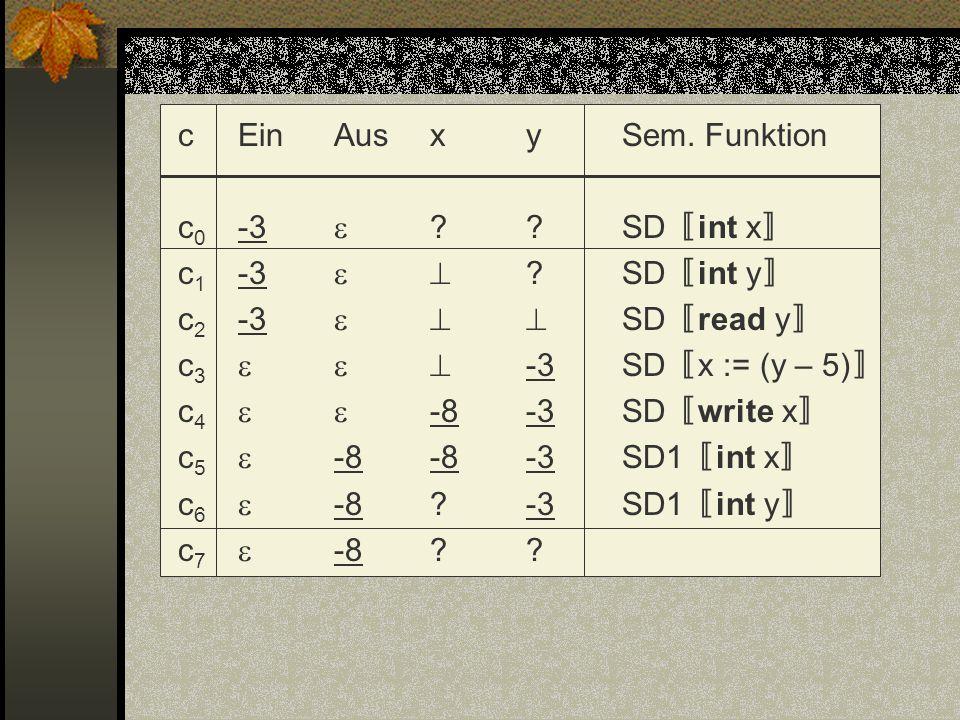 cEinAusxySem. Funktion c 0 -3 ??SD int x c 1 -3 ?SD int y c 2 -3 SD read y c 3 -3SD x := (y – 5) c 4 -8-3SD write x c 5 -8-8-3SD1 int x c 6 -8?-3SD1 i