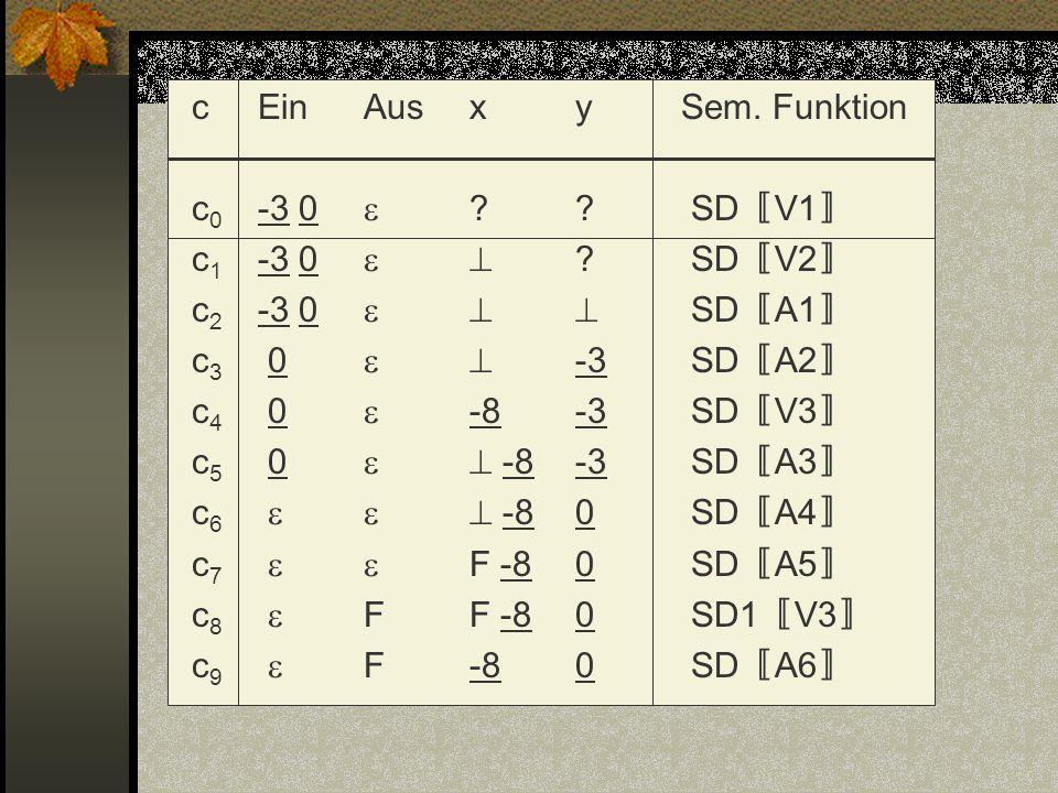 cEinAusxySem. Funktion c 0 -3 0 ?? SD V1 c 1 -3 0 ? SD V2 c 2 -3 0 SD A1 c 3 0 -3 SD A2 c 4 0 -8-3 SD V3 c 5 0 -8-3 SD A3 c 6 -80 SD A4 c 7 F -80 SD A