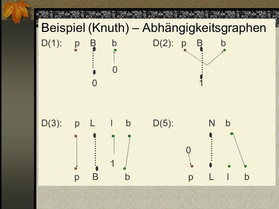 Beispiel (Knuth) – Abhängigkeitsgraphen D(1): p B bD(2): p B b 0 0 1 D(3): p L l bD(5):N b 0 1 p Bb p L l b