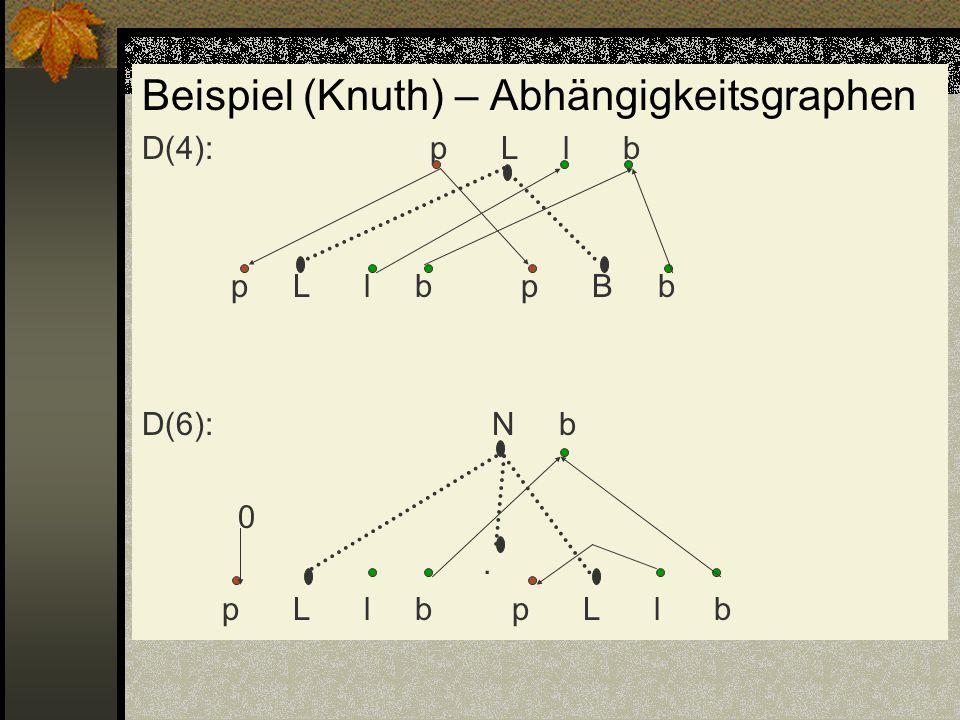 Beispiel (Knuth) – Abhängigkeitsgraphen D(4): p L l b p L l b p B b D(6): N b 0. p L l b p L l b