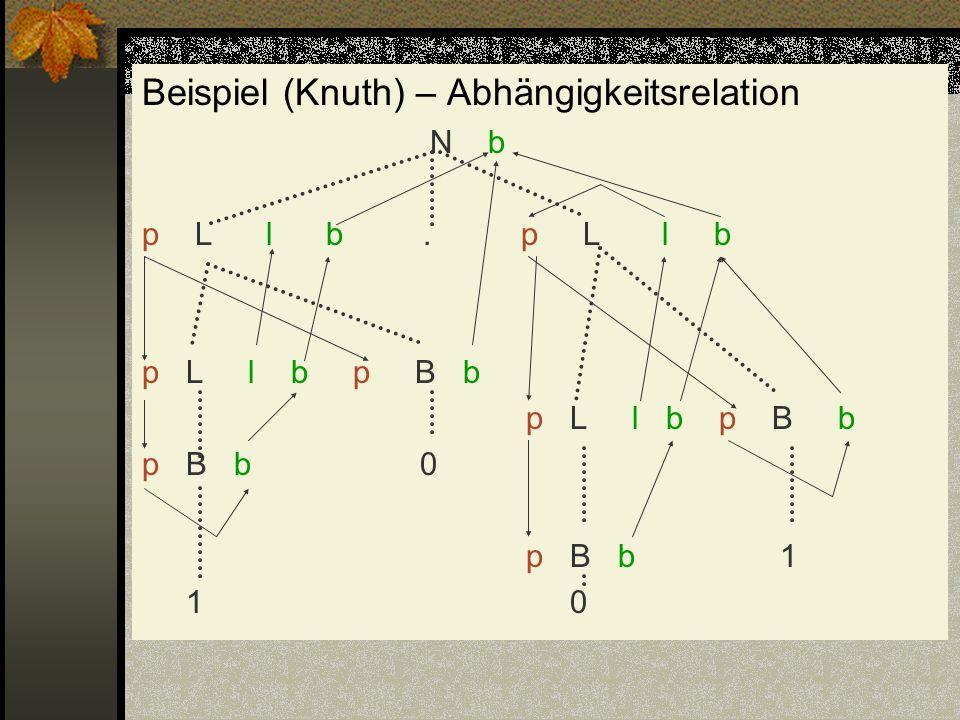Beispiel (Knuth) – Abhängigkeitsrelation N b p L l b. p L l b p L l b p B b p B b 0 p B b 1 1 0