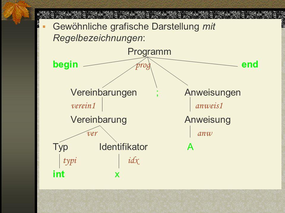 Gewöhnliche grafische Darstellung mit Regelbezeichnungen: Programm begin prog end Vereinbarungen;Anweisungen verein1 anweis1 VereinbarungAnweisung ver