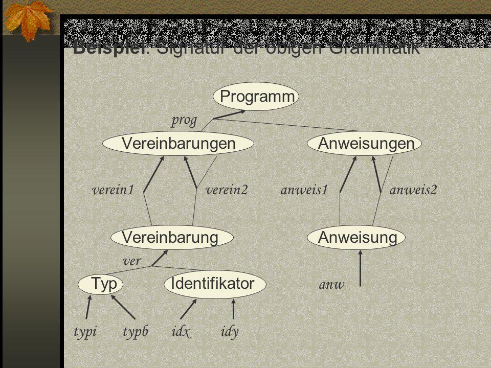 Beispiel: Signatur der obigen Grammatik Programm prog VereinbarungenAnweisungen verein1 verein2 anweis1 anweis2 VereinbarungAnweisung ver TypIdentifik