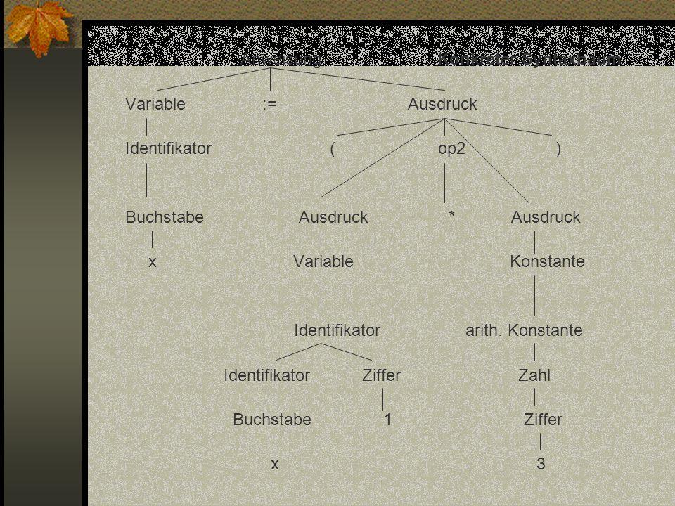 AnweisungKonkreter Syntaxbaum Variable := Ausdruck Identifikator ( op2 ) Buchstabe Ausdruck * Ausdruck x Variable Konstante Identifikator arith. Konst