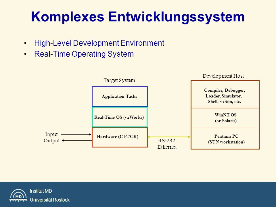 Institut MD Universität Rostock Real-Time Operating System Funktionen: task management, memory management, time management, device drivers und interrupt service.