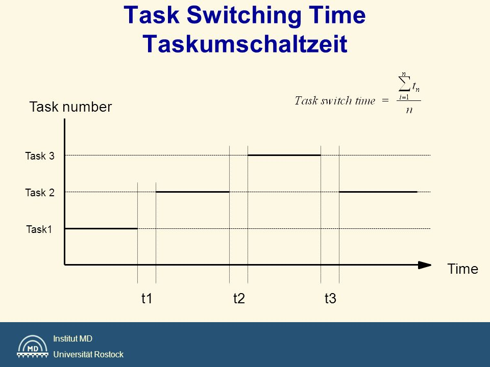 Institut MD Universität Rostock Task Switching Time Taskumschaltzeit t3t2t1 Task number Time Task 3 Task 2 Task1