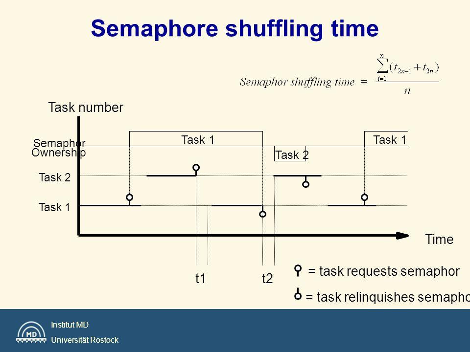Institut MD Universität Rostock Semaphore shuffling time t2t1 = task relinquishes semaphor = task requests semaphor Task 1 Task 2 Task 1 Task number T
