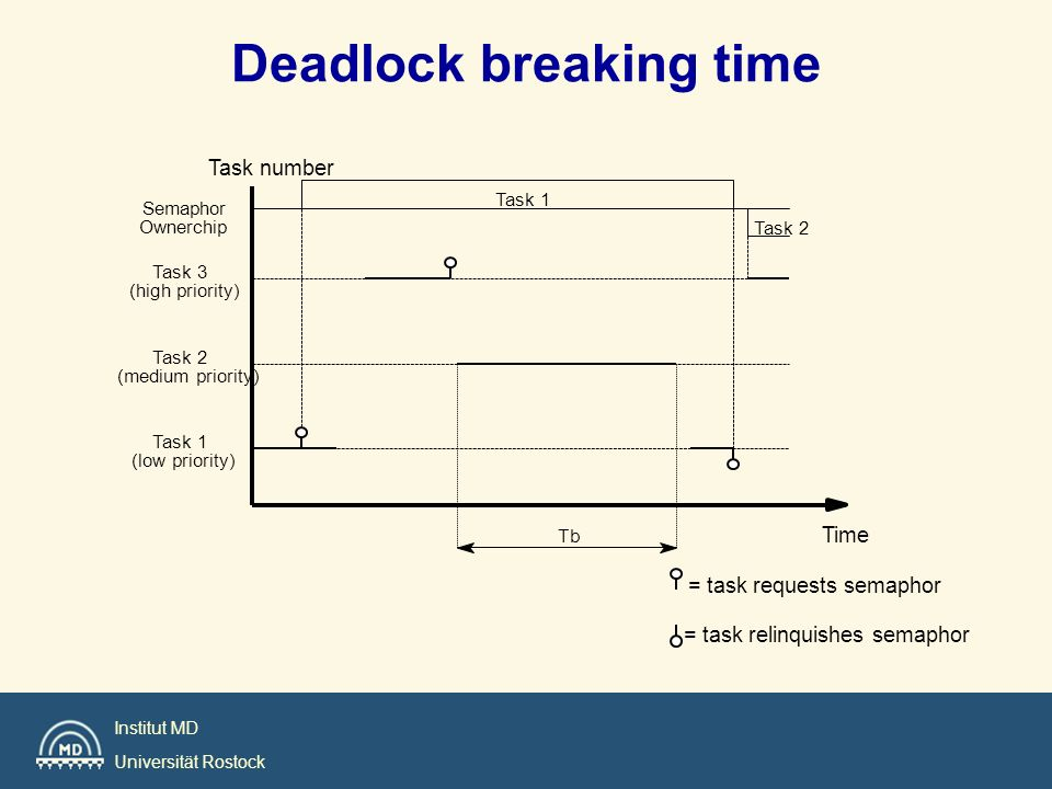 Institut MD Universität Rostock Deadlock breaking time Tb Task 2 Task 1 = task relinquishes semaphor Task 3 (high priority) Semaphor Ownerchip = task