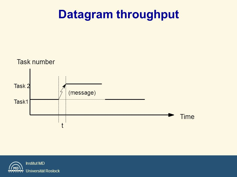 Institut MD Universität Rostock Datagram throughput t (message) Task number Time Task 2 Task1