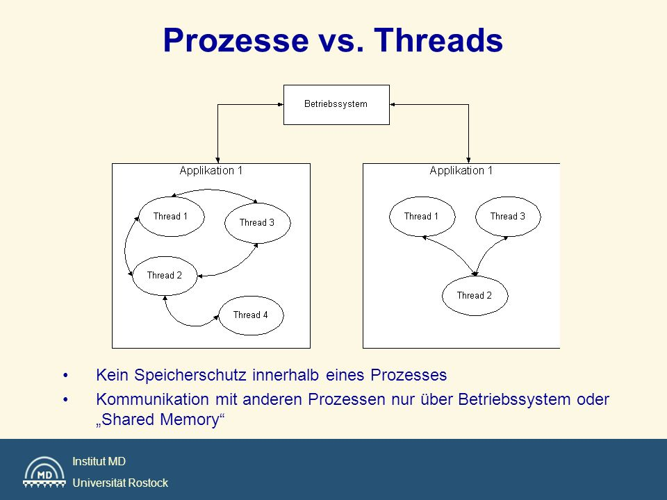 Institut MD Universität Rostock Prozesse vs. Threads Kein Speicherschutz innerhalb eines Prozesses Kommunikation mit anderen Prozessen nur über Betrie