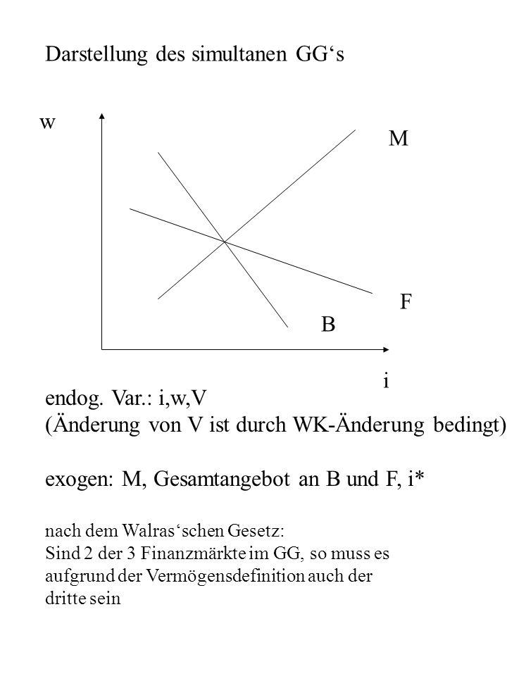 Darstellung des simultanen GGs M F B i w endog.