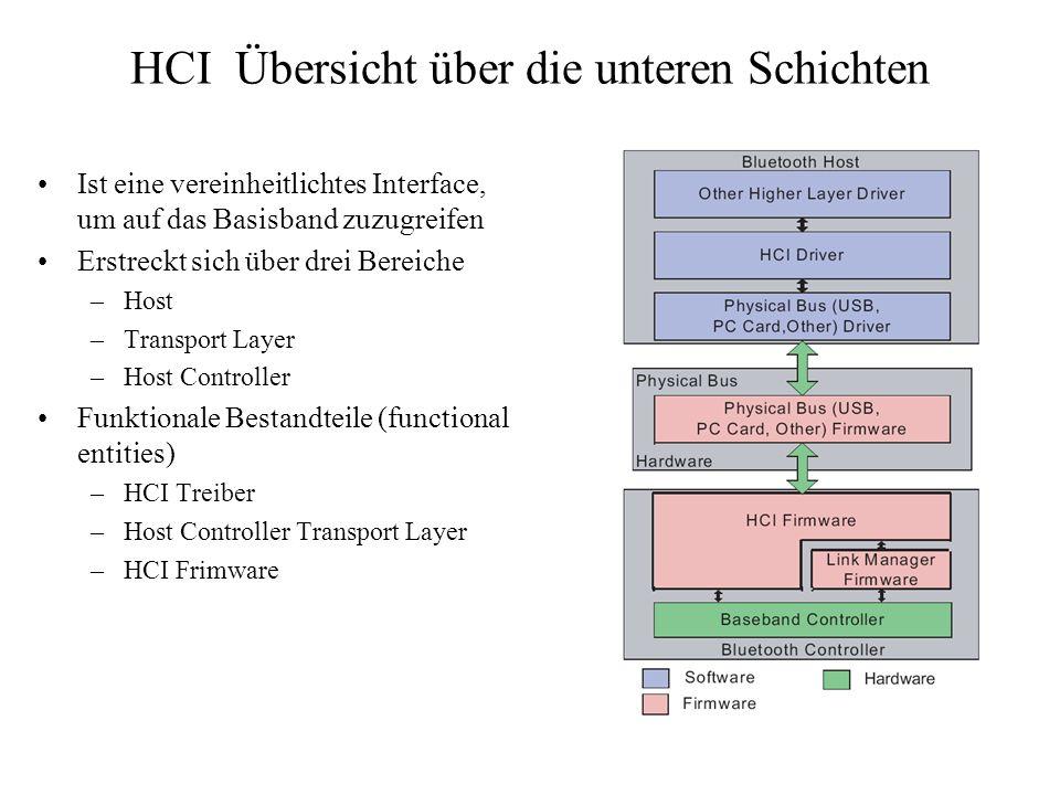 HCI Übersicht über die unteren Schichten Ist eine vereinheitlichtes Interface, um auf das Basisband zuzugreifen Erstreckt sich über drei Bereiche –Hos