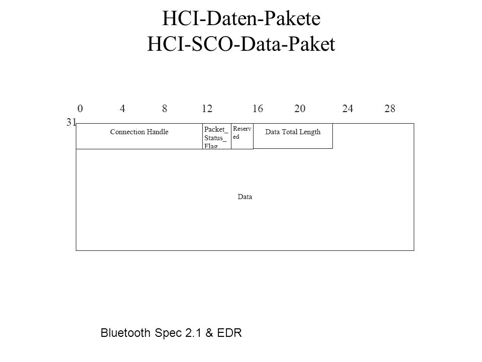 HCI-Daten-Pakete HCI-SCO-Data-Paket Bluetooth Spec 2.1 & EDR