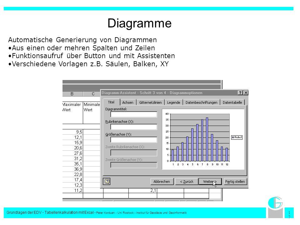 1717 Grundlagen der EDV - Tabellenkalkulation mit Excel - Peter Korduan - Uni Rostock - Institut für Geodäsie und Geoinformatik Diagramme Automatische