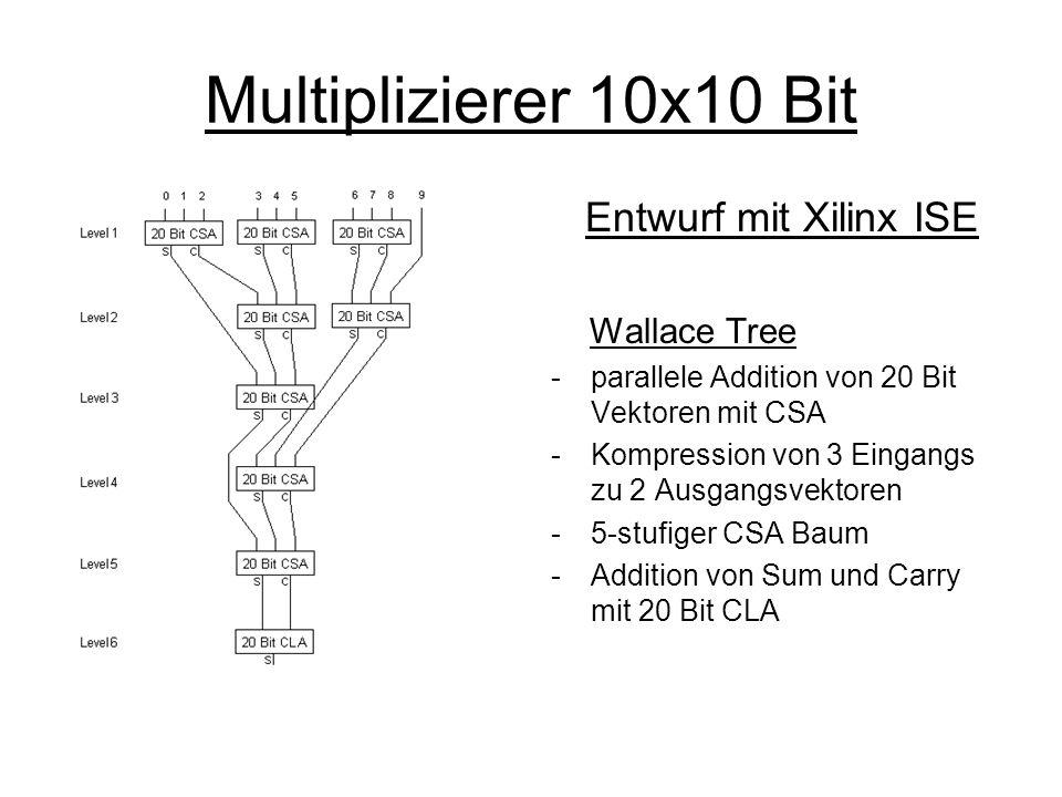 Multiplizierer 10x10 Bit Synthese auf UMC18 Optimierungen -LSB von Partialprodukt 0 direkt auf LSB am Ausgang legen -Einsparung von Zeit und Flaeche fuer ein CLA-Bit -19 Bit CSA-Baum ist auch moeglich -Verwendung des +-Operators fuer VA-Definition