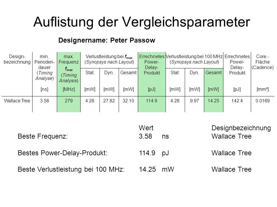 Auflistung der Vergleichsparameter Design- bezeichnung min. Perioden- dauer (Timing Analyse) max. Frequenz f max (Timing Analysis) Verlustleistung bei