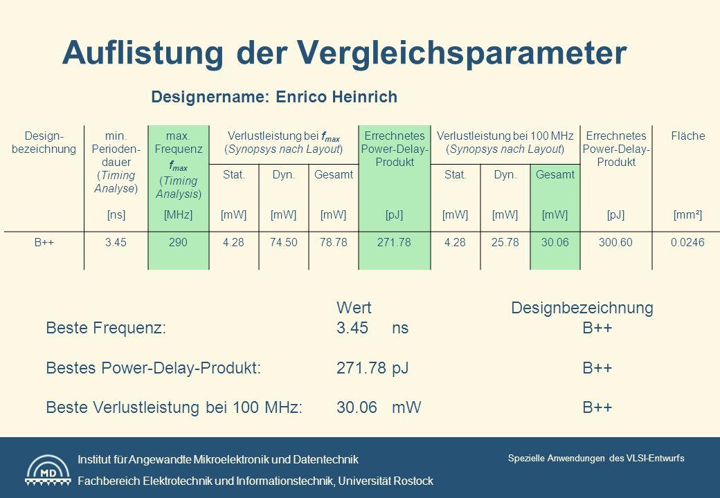 Institut für Angewandte Mikroelektronik und Datentechnik Fachbereich Elektrotechnik und Informationstechnik, Universität Rostock Spezielle Anwendungen des VLSI-Entwurfs Auflistung der Vergleichsparameter Design- bezeichnung min.