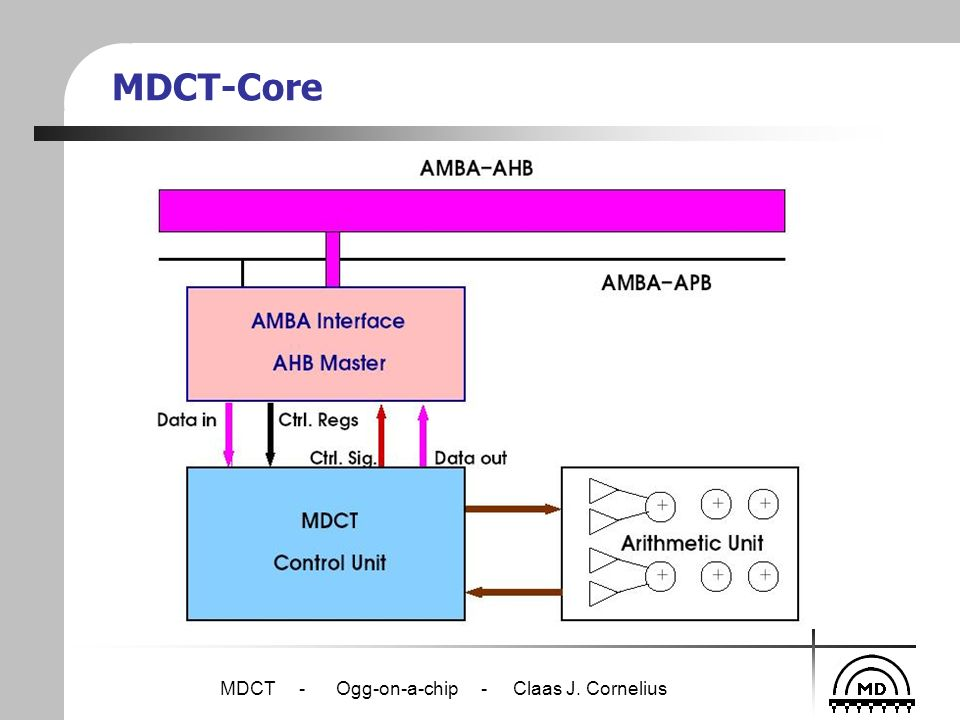 MDCT - Ogg-on-a-chip - Claas J. Cornelius MDCT-Core