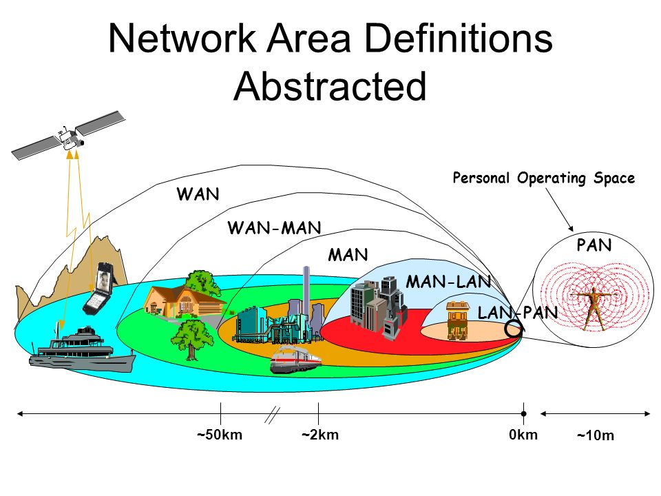 Network Area Definitions Abstracted WAN WAN-MAN MAN Pico-Cell MAN-LAN PAN LAN-PAN 0km~50km~2km ~10m Personal Operating Space