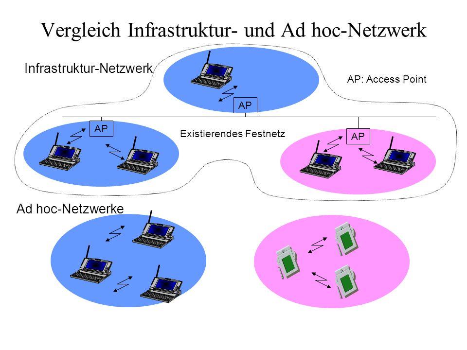 Vergleich Infrastruktur- und Ad hoc-Netzwerk Infrastruktur-Netzwerk Ad hoc-Netzwerke AP Existierendes Festnetz AP: Access Point