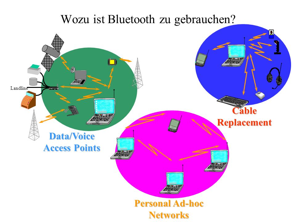 Wozu ist Bluetooth zu gebrauchen? Personal Ad-hoc Networks Cable Replacement Landline Data/Voice Access Points