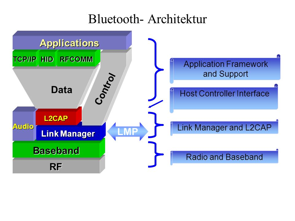 RF Baseband Audio Link Manager LMP L2CAP TCP/IPHIDRFCOMM Applications Data Control Application Framework and Support Link Manager and L2CAP Radio and