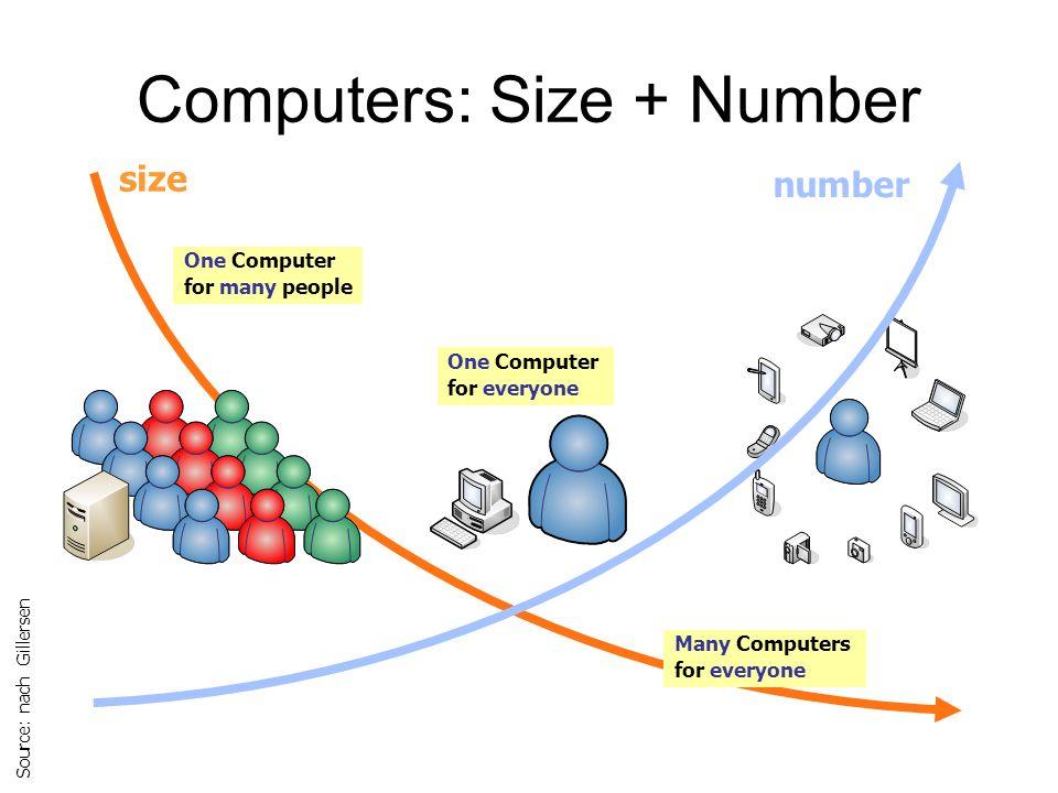 Mobiles Internet Ein mobiles Internet sollte ein ähnliches Preis/Leistungsverhältnis bekommen, wie beim drahtgebundenen Internetzgang.