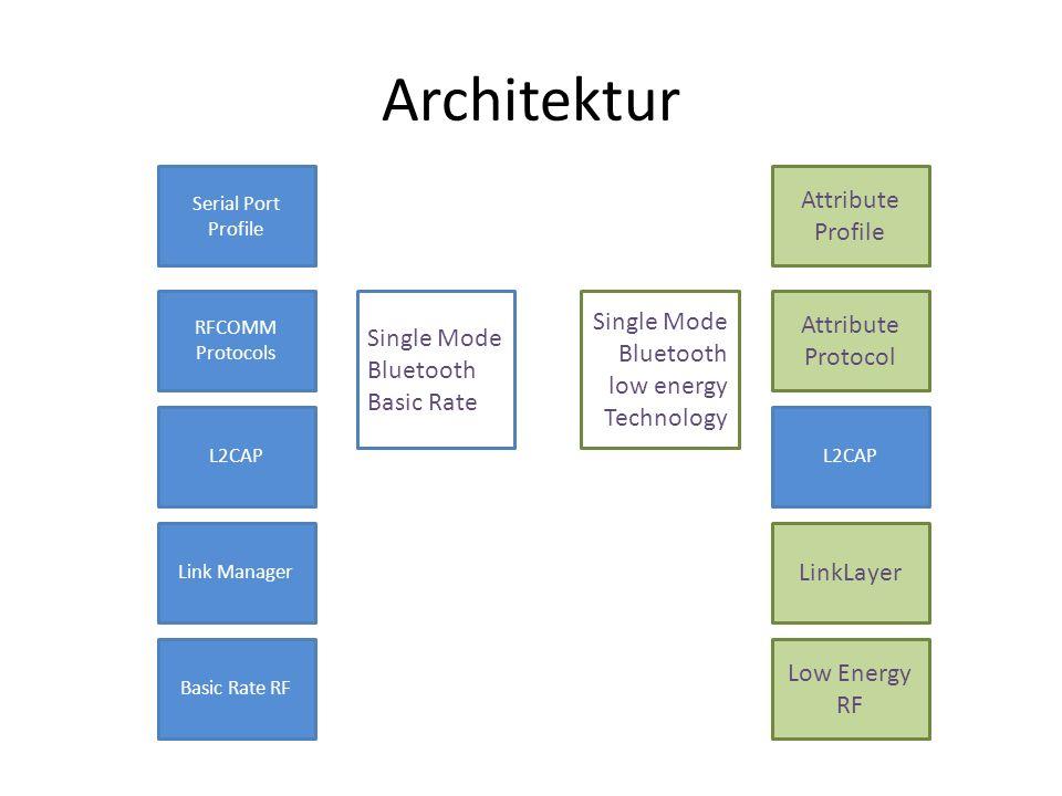 Dual Mode Architektur Basic Rate RF Link Manager L2CAP RFCOMM Protocols Serial Port Profile Low Energy RF LinkLayer L2CAP Attribute Protocol Attribute Profile