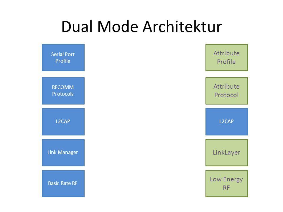 Dual Mode Architektur Basic Rate RF Link Manager L2CAP RFCOMM Protocols Serial Port Profile Low Energy RF LinkLayer L2CAP Attribute Protocol Attribute
