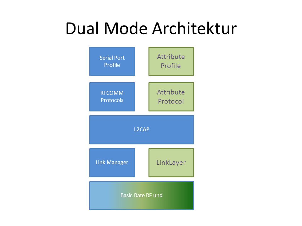 Dual Mode und Single Mode Basic Rate RF und Link Manager L2CAP RFCOMM Protocols Serial Port Profile LinkLayer Attribute Protocol Attribute Profile Basic Rate RF Link Manager L2CAP RFCOMM Protocols Serial Port Profile Low Energy RF LinkLayer L2CAP Attribute Protocol Attribute Profile
