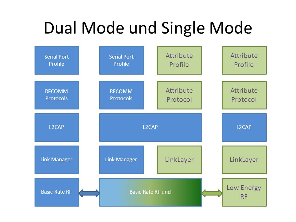 Dual Mode und Single Mode Basic Rate RF und Link Manager L2CAP RFCOMM Protocols Serial Port Profile LinkLayer Attribute Protocol Attribute Profile Bas