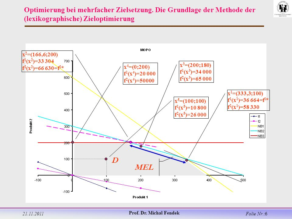 21.11.2011 Prof. Dr. Michal Fendek Folie Nr.:6 Optimierung bei mehrfacher Zielsetzung.