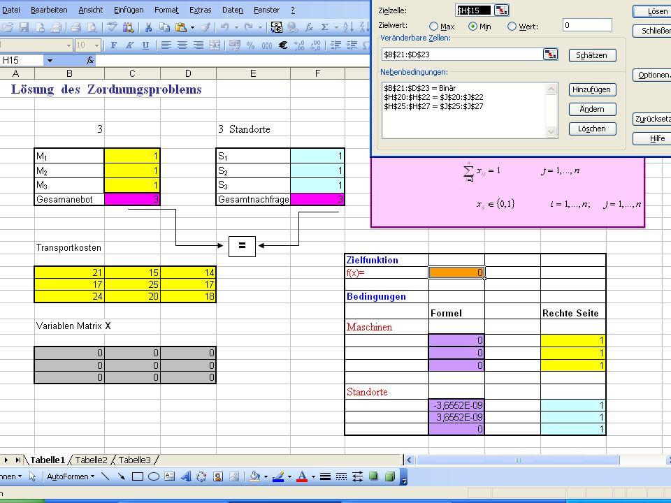 Prof. Dr. Michal Fendek Folie Nr.:24 21. 11. 2011 Ganzzahlige Lineare Optimierung