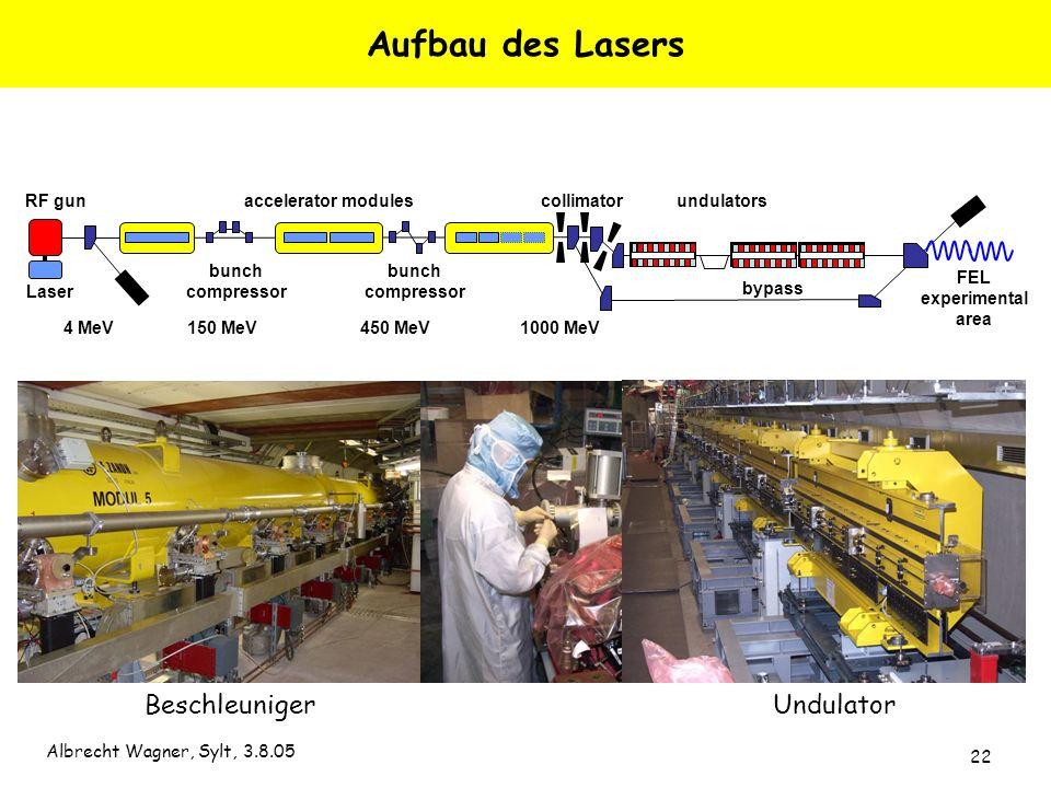 Albrecht Wagner, Sylt, 3.8.05 22 RF gun FEL experimental area bypass 4 MeV150 MeV450 MeV1000 MeV undulatorscollimator bunch compressor Laser bunch com