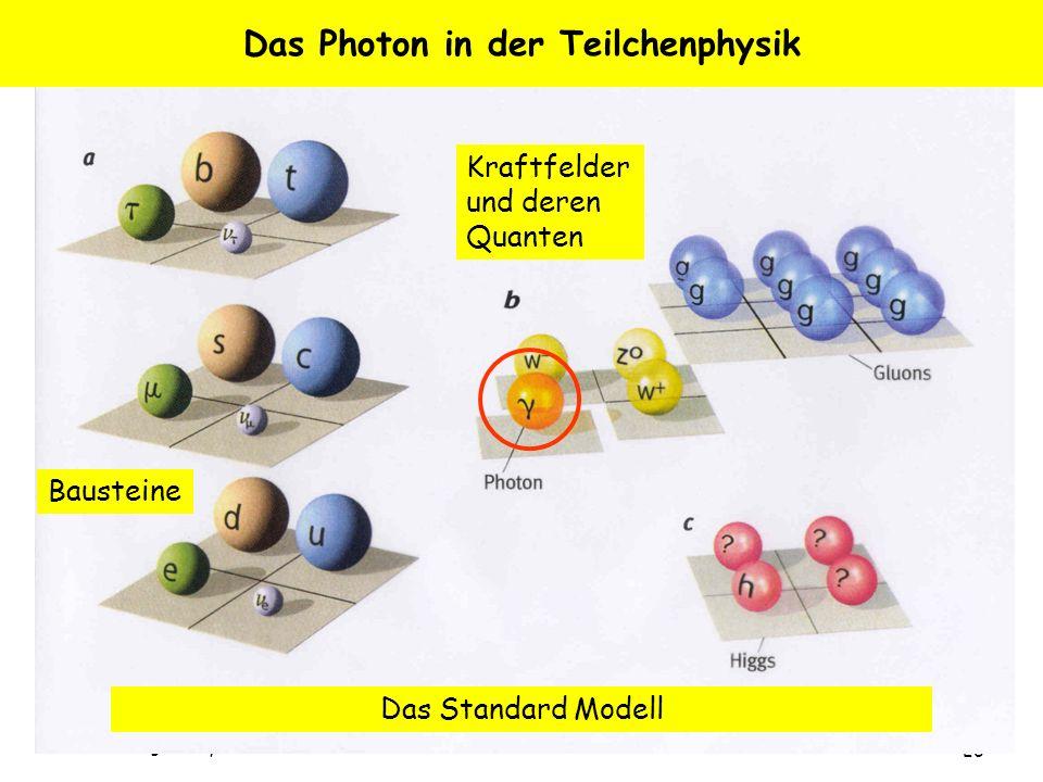 Albrecht Wagner, Sylt, 3.8.05 26 Das Photon in der Teilchenphysik Das Standard Modell Bausteine Kraftfelder und deren Quanten