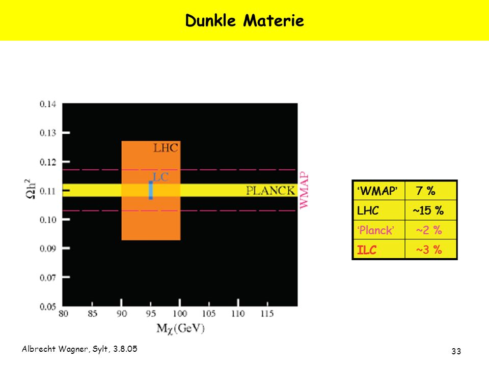 Albrecht Wagner, Sylt, 3.8.05 33 Dunkle Materie