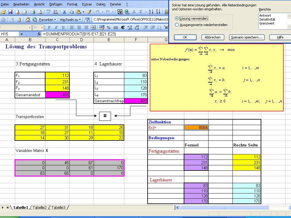27.11.2012 Prof. Dr. Michal Fendek Folie Nr.:11 Verfahren zur Lösung des Transportproblems