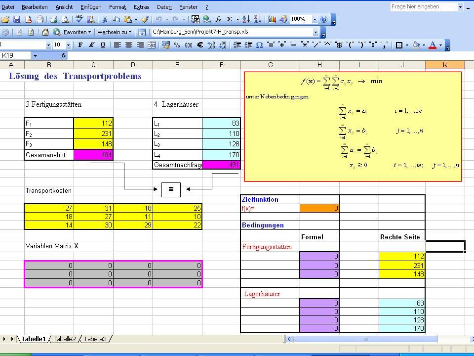 27.11.2012 Prof. Dr. Michal Fendek Folie Nr.:9 Verfahren zur Lösung des Transportproblems
