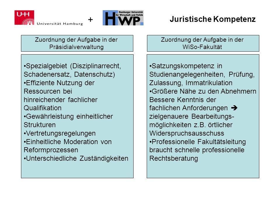 + Juristische Kompetenz Zuordnung der Aufgabe in der Präsidialverwaltung Zuordnung der Aufgabe in der WiSo-Fakultät Spezialgebiet (Disziplinarrecht, S