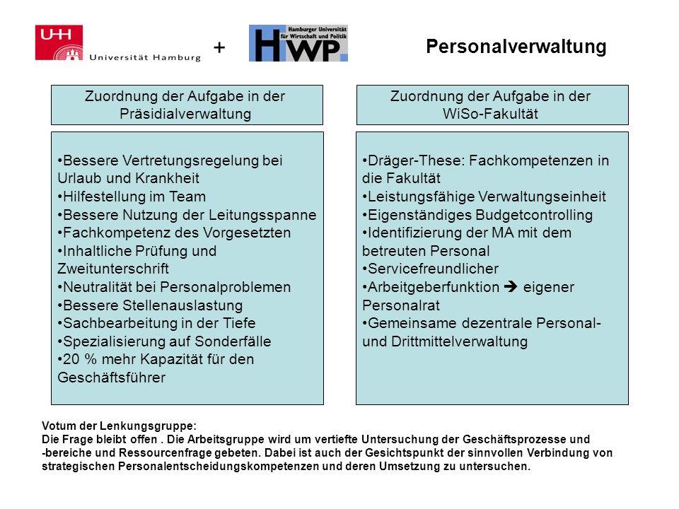 + Personalverwaltung Zuordnung der Aufgabe in der Präsidialverwaltung Zuordnung der Aufgabe in der WiSo-Fakultät Bessere Vertretungsregelung bei Urlau