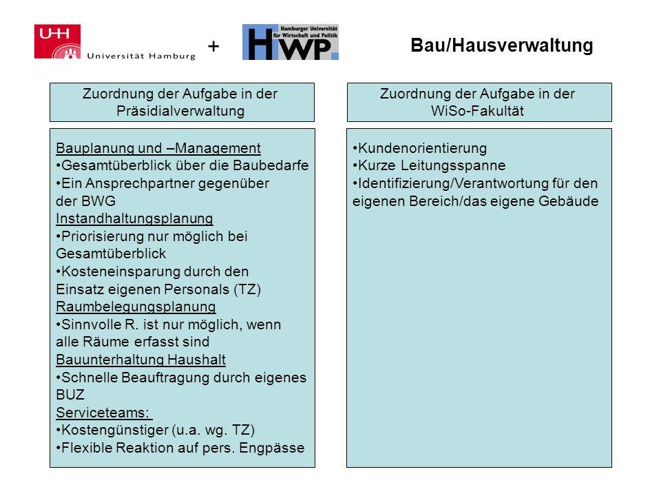 + Bau/Hausverwaltung Zuordnung der Aufgabe in der Präsidialverwaltung Zuordnung der Aufgabe in der WiSo-Fakultät Bauplanung und –Management Gesamtüber
