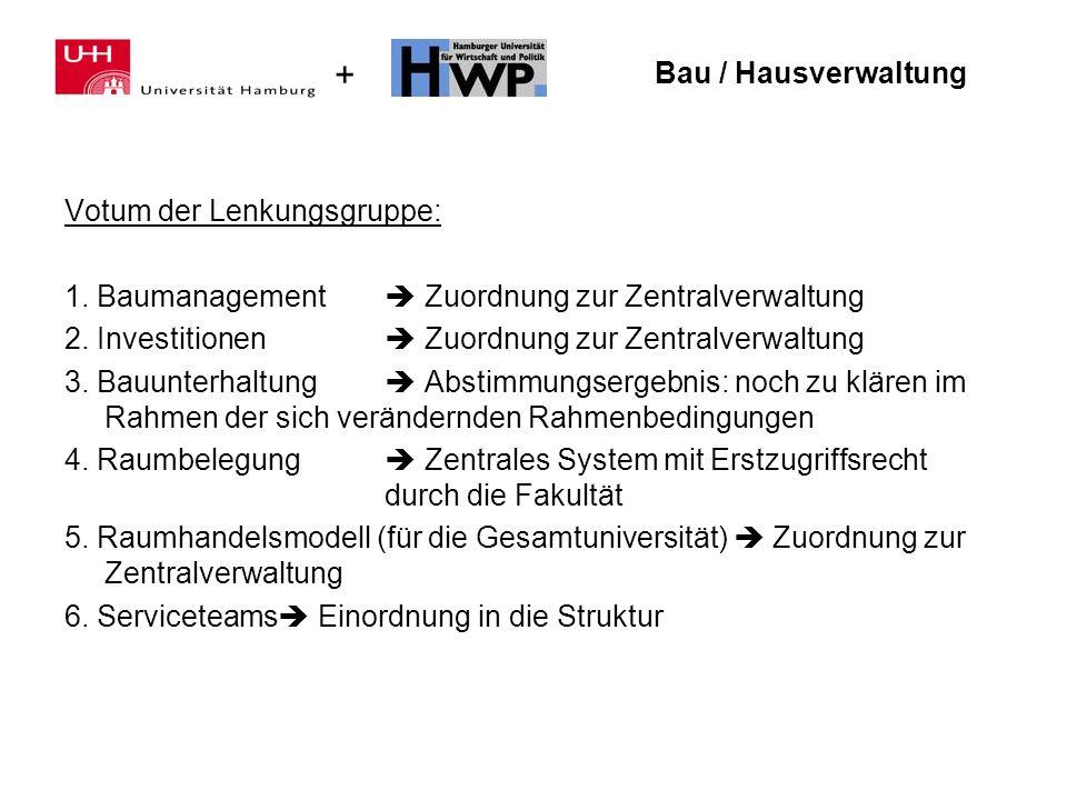 + Bau / Hausverwaltung Votum der Lenkungsgruppe: 1. Baumanagement Zuordnung zur Zentralverwaltung 2. Investitionen Zuordnung zur Zentralverwaltung 3.