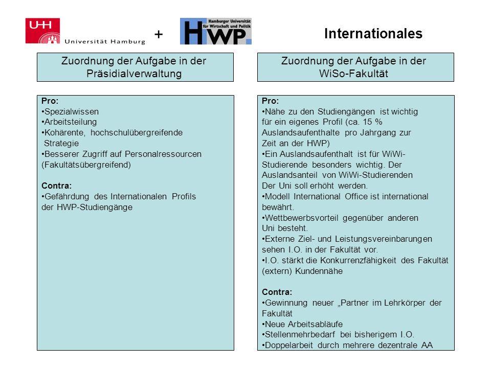 + Internationales Zuordnung der Aufgabe in der Präsidialverwaltung Zuordnung der Aufgabe in der WiSo-Fakultät Pro: Spezialwissen Arbeitsteilung Kohäre