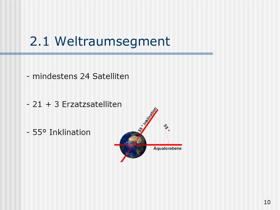 10 2.1 Weltraumsegment - mindestens 24 Satelliten - 21 + 3 Erzatzsatelliten - 55° Inklination
