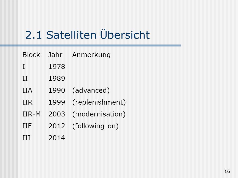 16 2.1 Satelliten Übersicht Block Jahr Anmerkung I 1978 II 1989 IIA 1990 (advanced) IIR 1999 (replenishment) IIR-M 2003 (modernisation) IIF 2012 (foll