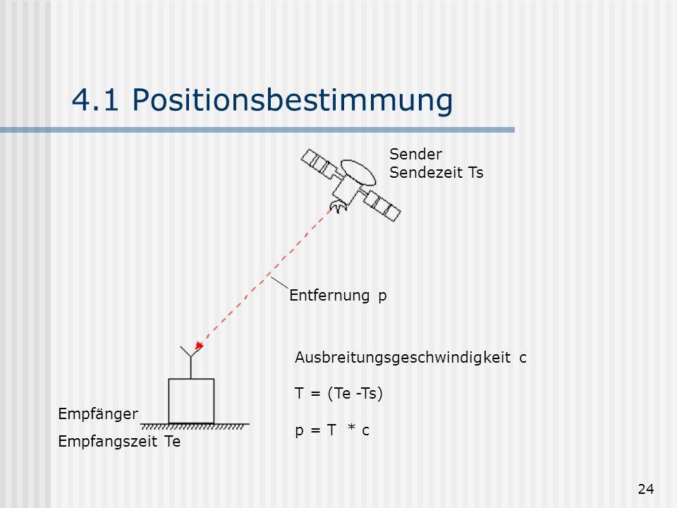 24 4.1 Positionsbestimmung Sender Sendezeit Ts Empfänger Empfangszeit Te Entfernung p Ausbreitungsgeschwindigkeit c T = (Te -Ts) p = T * c