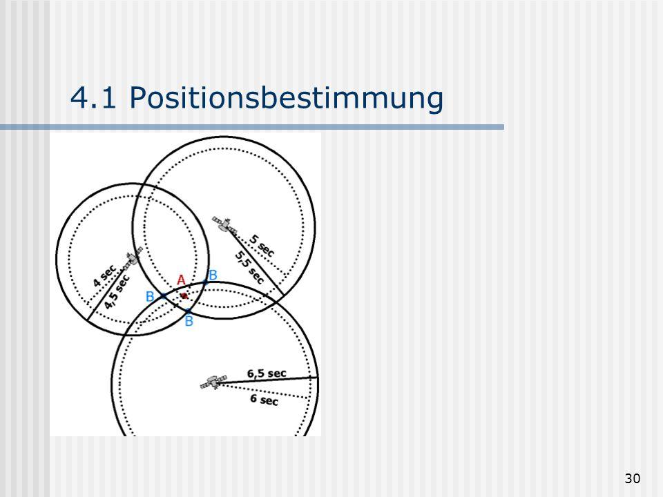 30 4.1 Positionsbestimmung